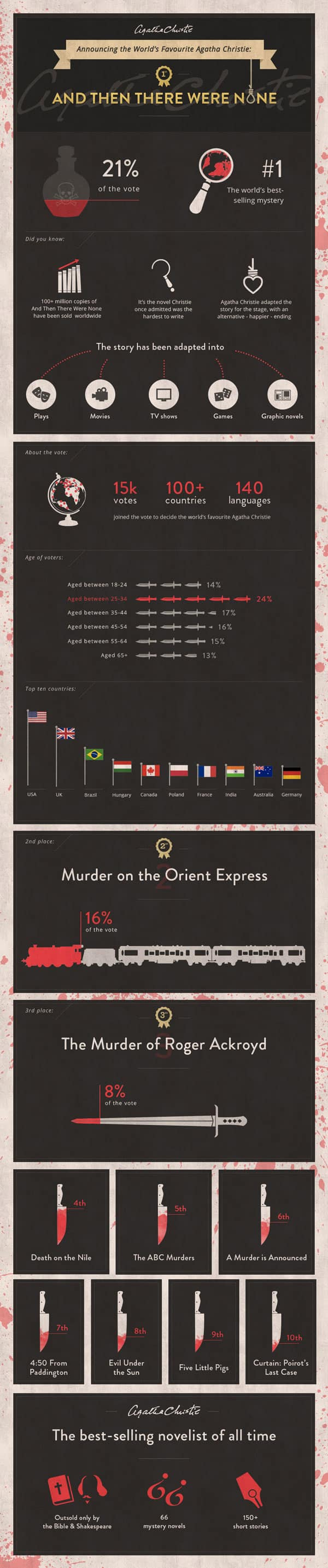 agathaWorlds_Favourite_Christie_Infographic